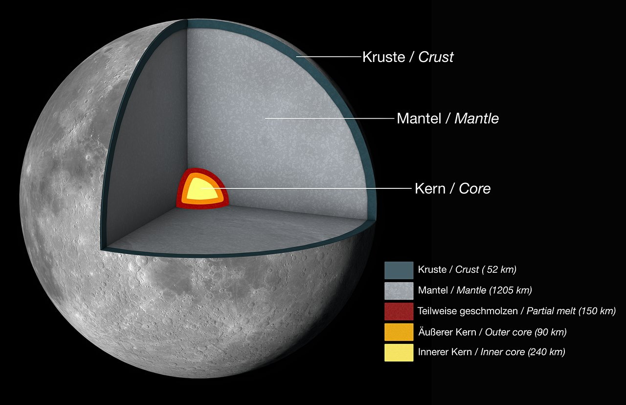 Internal Moon structure