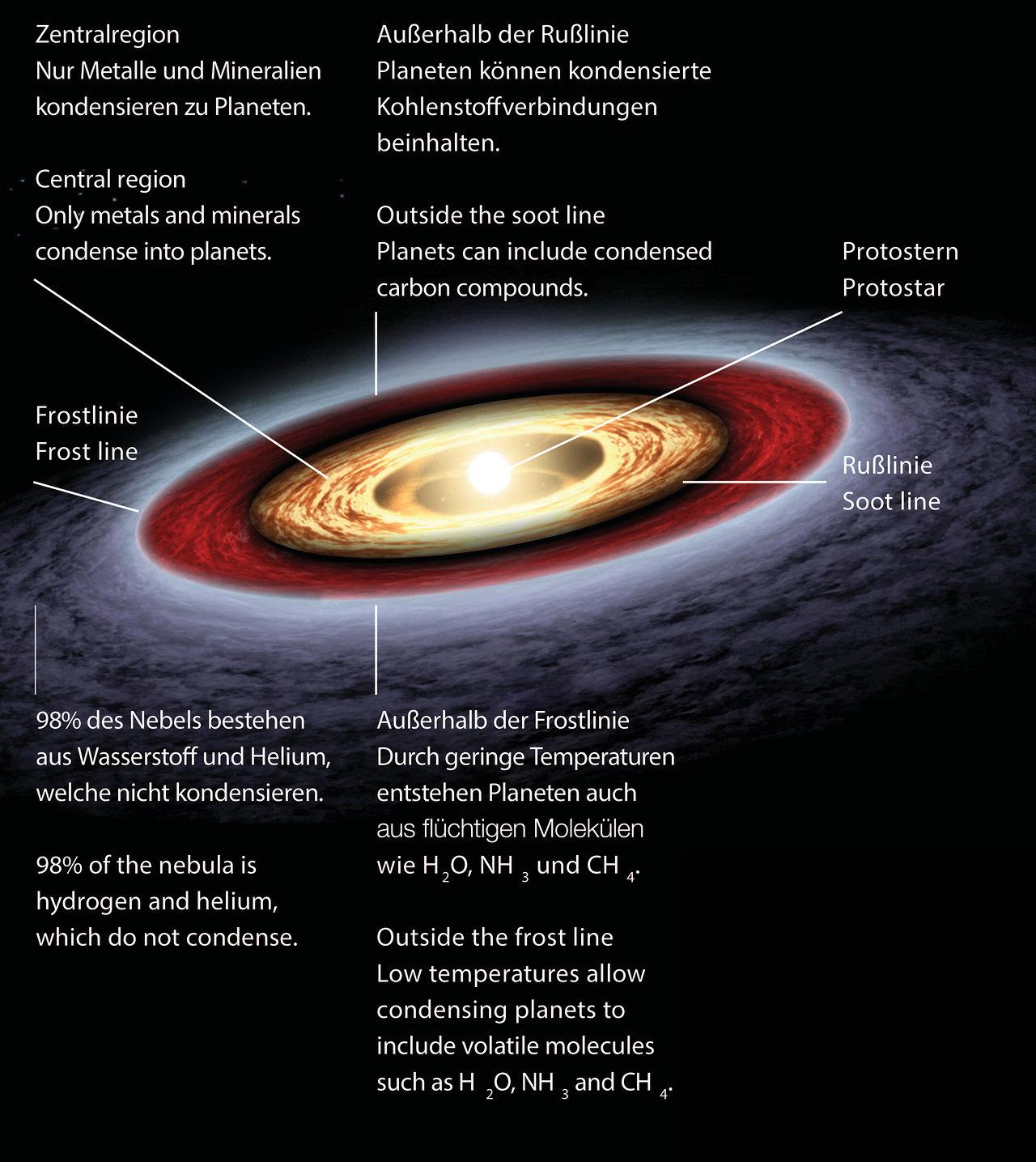 Wie Entstehen Planeten