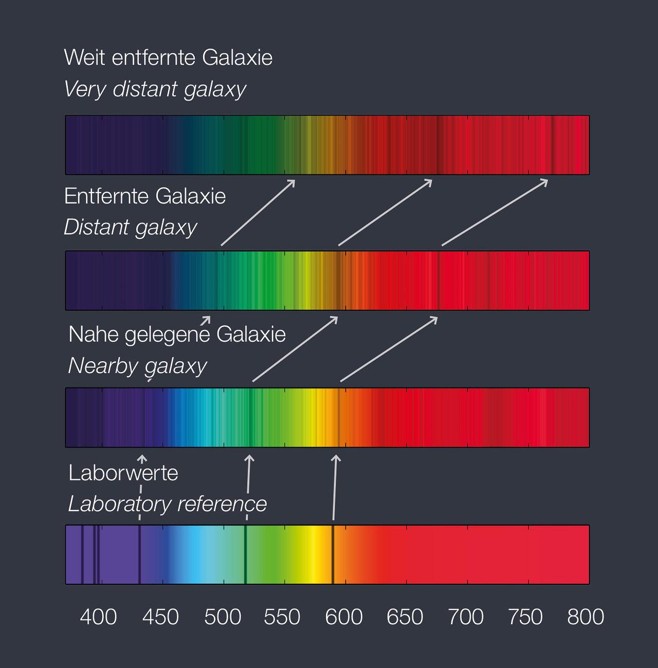 ESO Supernova Exhibition — How do astronomers measure distances?